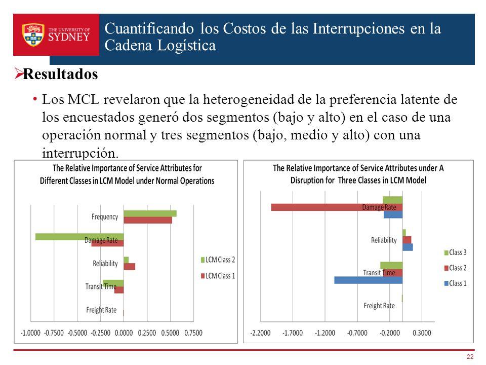 Cuantificando los Costos de las Interrupciones en la Cadena Logística