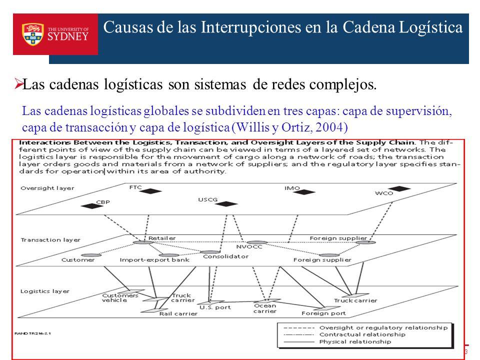 Causas de las Interrupciones en la Cadena Logística