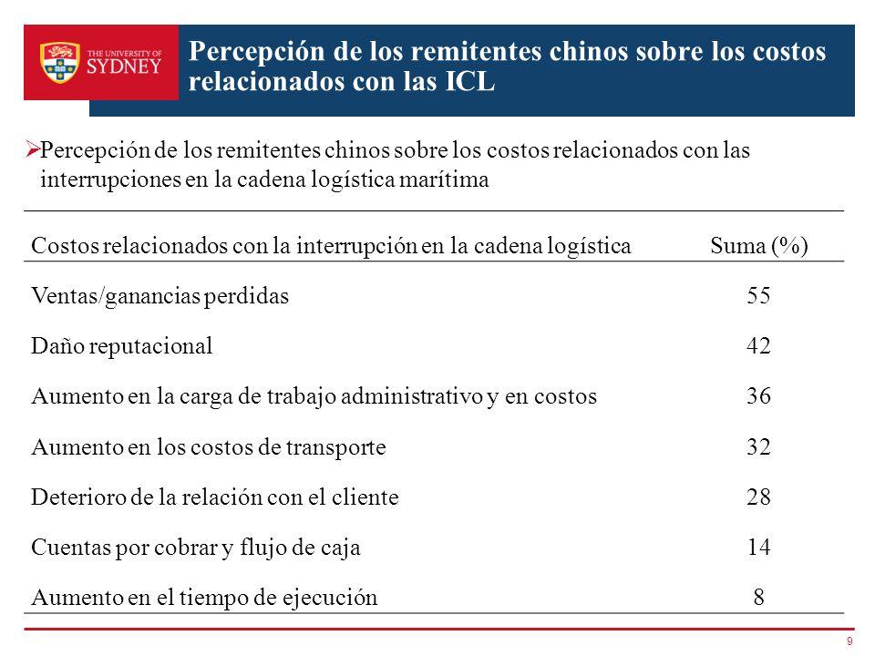Percepción de los remitentes chinos sobre los costos relacionados con las ICL
