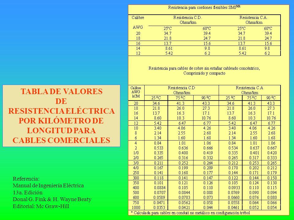 RESISTENCIA ELÉCTRICA POR KILÓMETRO DE LONGITUD PARA
