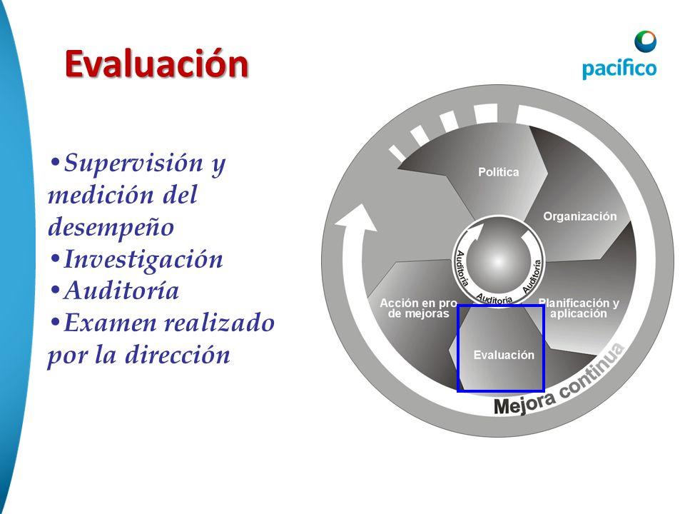 Evaluación Supervisión y medición del desempeño Investigación