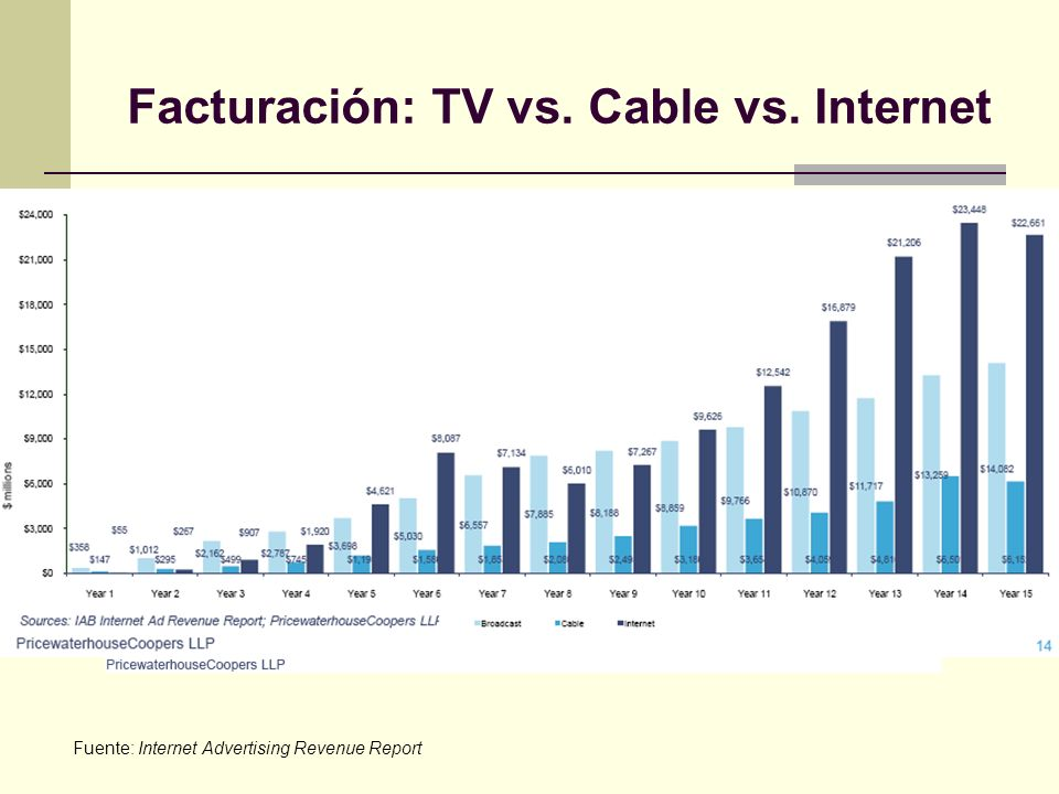 Facturación: TV vs. Cable vs. Internet