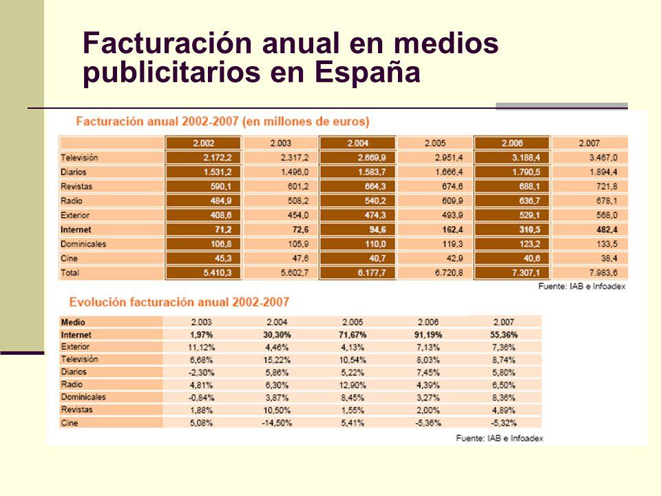 Facturación anual en medios publicitarios en España