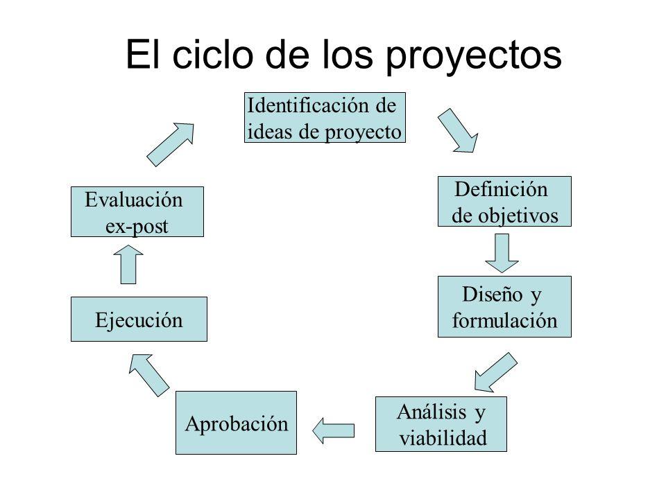 El ciclo de los proyectos