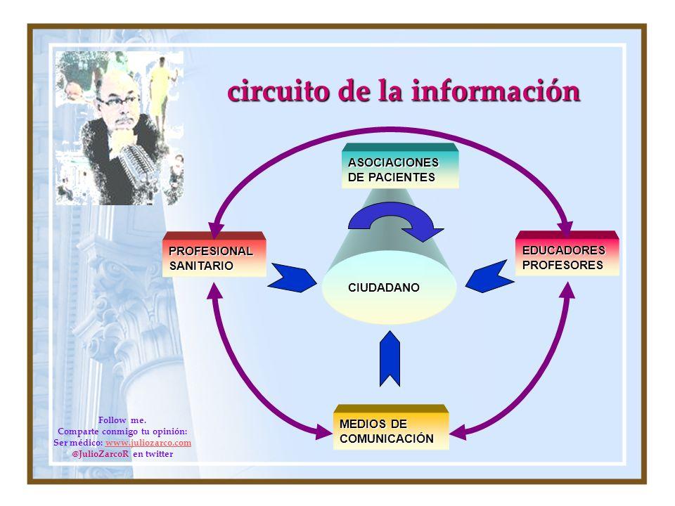 circuito de la información