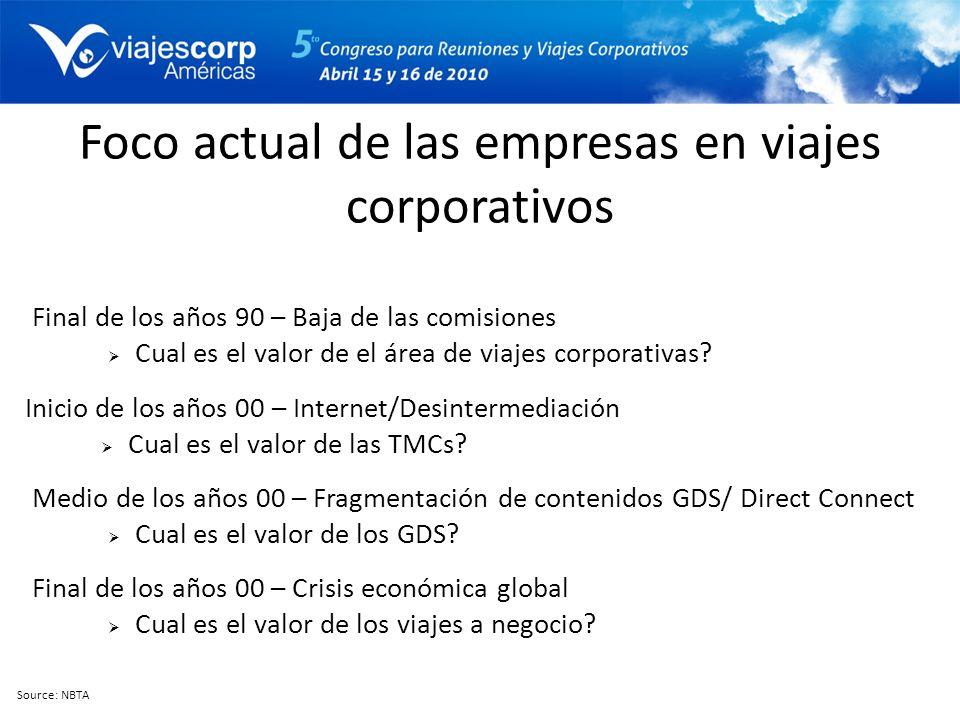 Foco actual de las empresas en viajes corporativos