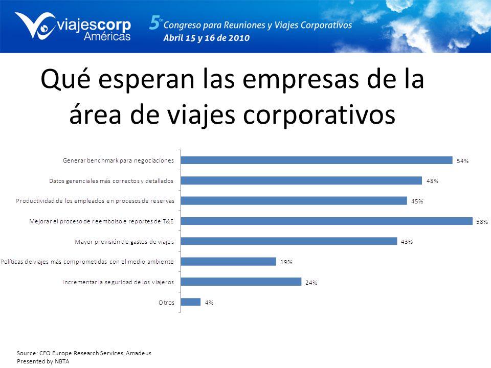 Qué esperan las empresas de la área de viajes corporativos