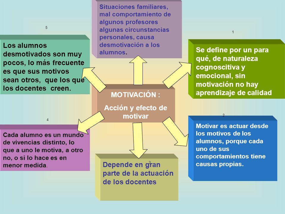 Acción y efecto de motivar