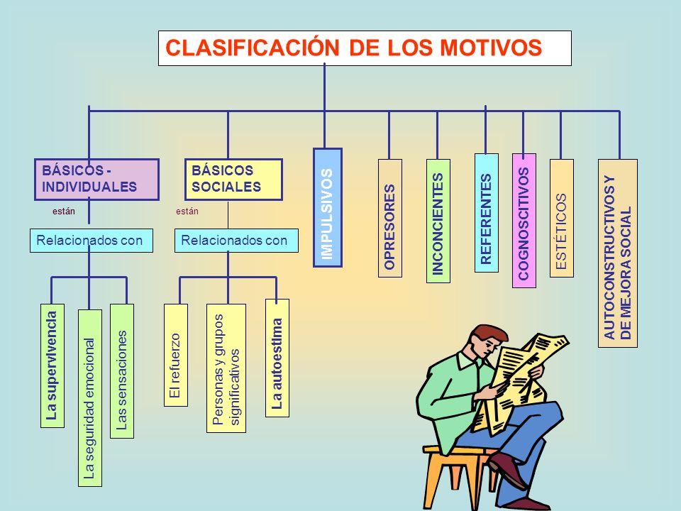 CLASIFICACIÓN DE LOS MOTIVOS