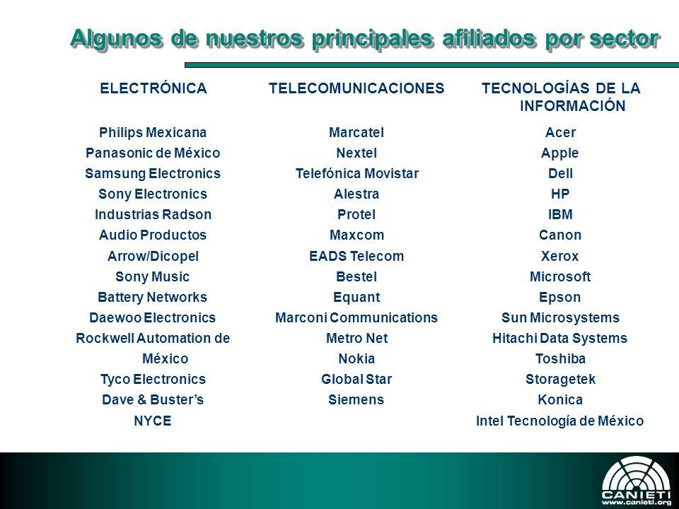 TECNOLOGÍAS DE LA INFORMACIÓN Intel Tecnología de México