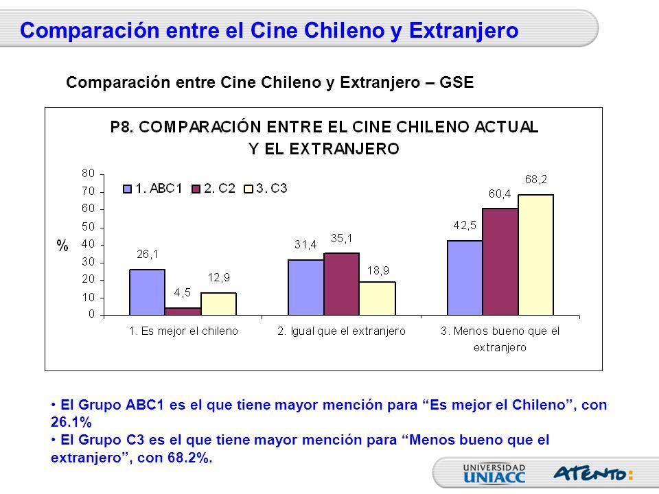 Comparación entre el Cine Chileno y Extranjero