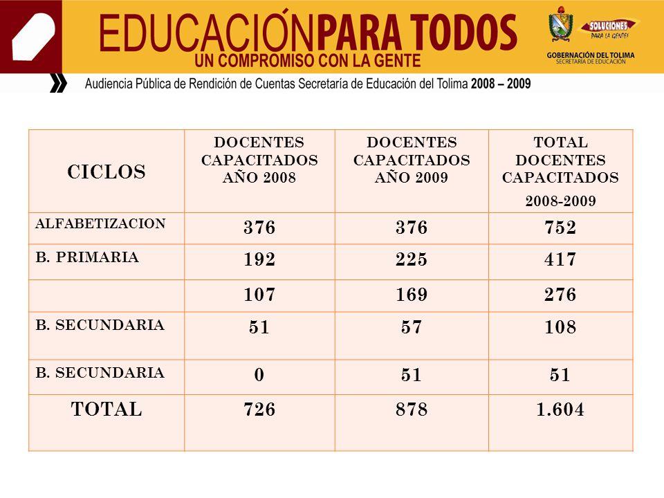 CICLOS DOCENTES CAPACITADOS AÑO 2008. DOCENTES CAPACITADOS AÑO 2009. TOTAL DOCENTES CAPACITADOS.