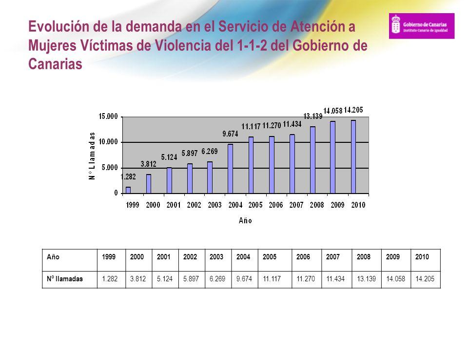 Evolución de la demanda en el Servicio de Atención a Mujeres Víctimas de Violencia del 1-1-2 del Gobierno de Canarias