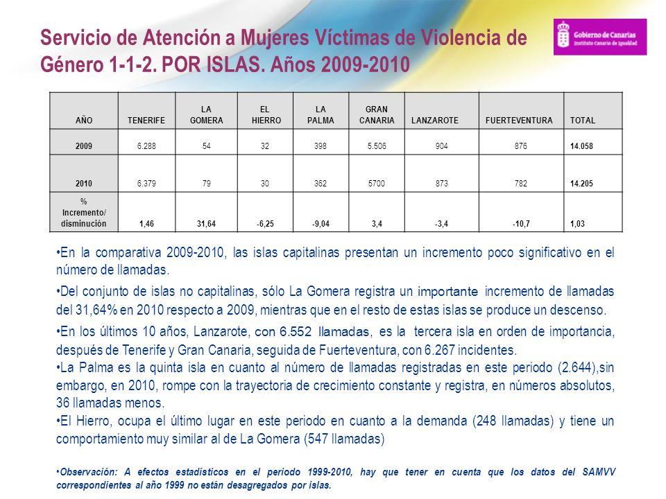 Servicio de Atención a Mujeres Víctimas de Violencia de Género 1-1-2