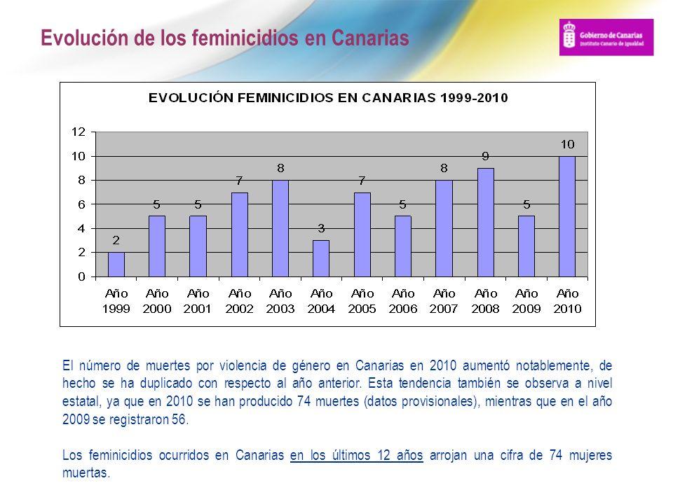 Evolución de los feminicidios en Canarias