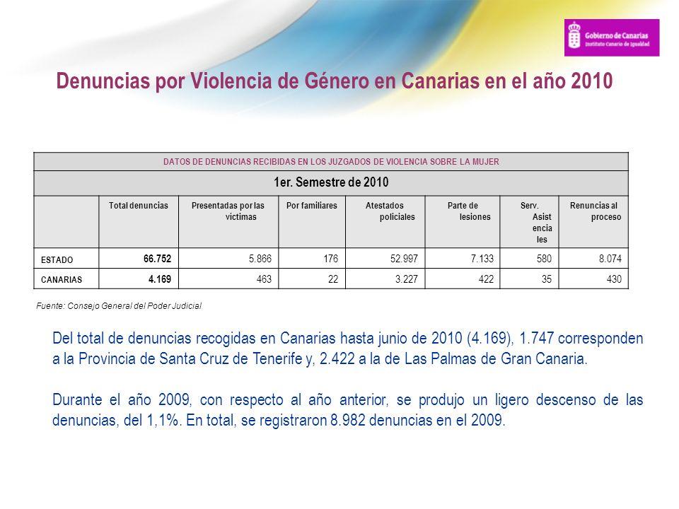 Denuncias por Violencia de Género en Canarias en el año 2010