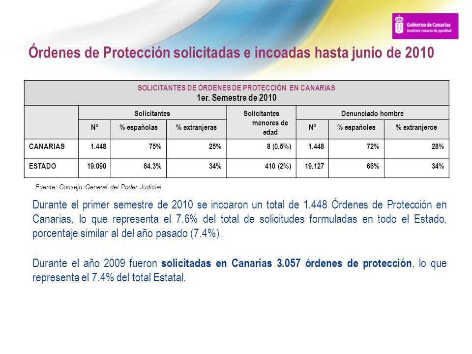 Órdenes de Protección solicitadas e incoadas hasta junio de 2010