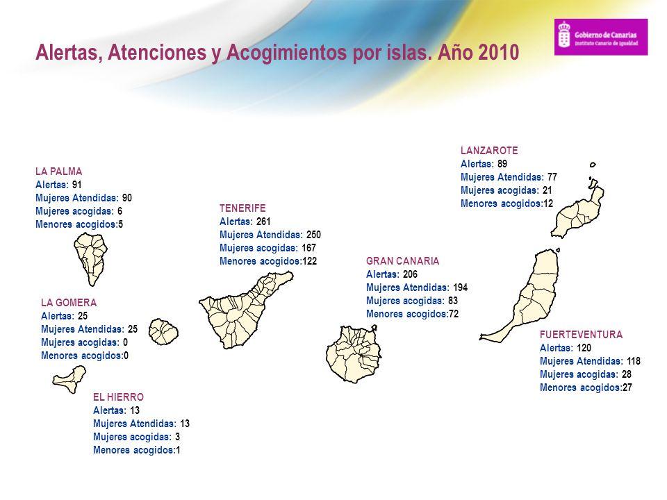 Alertas, Atenciones y Acogimientos por islas. Año 2010
