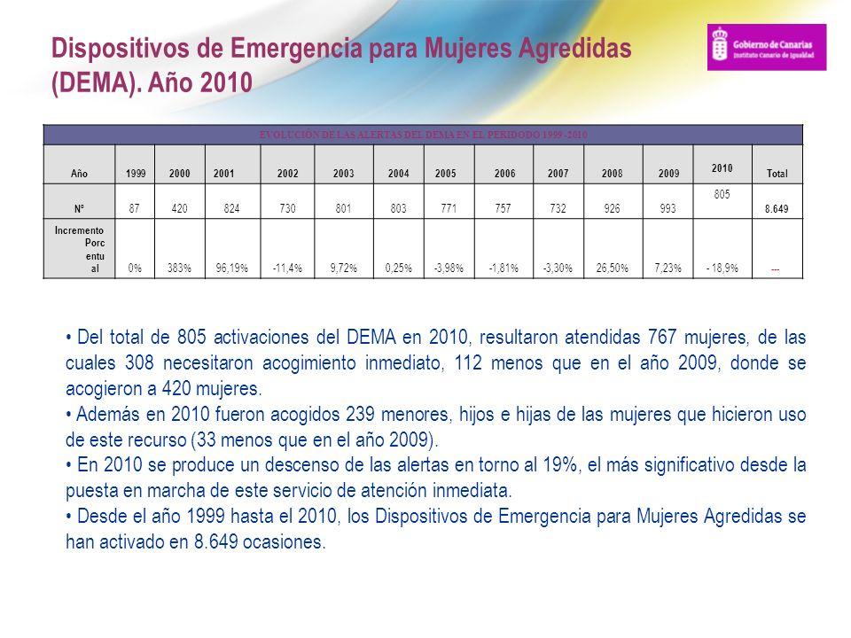 Dispositivos de Emergencia para Mujeres Agredidas (DEMA). Año 2010