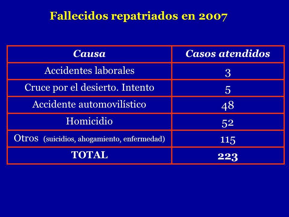 Fallecidos repatriados en 2007