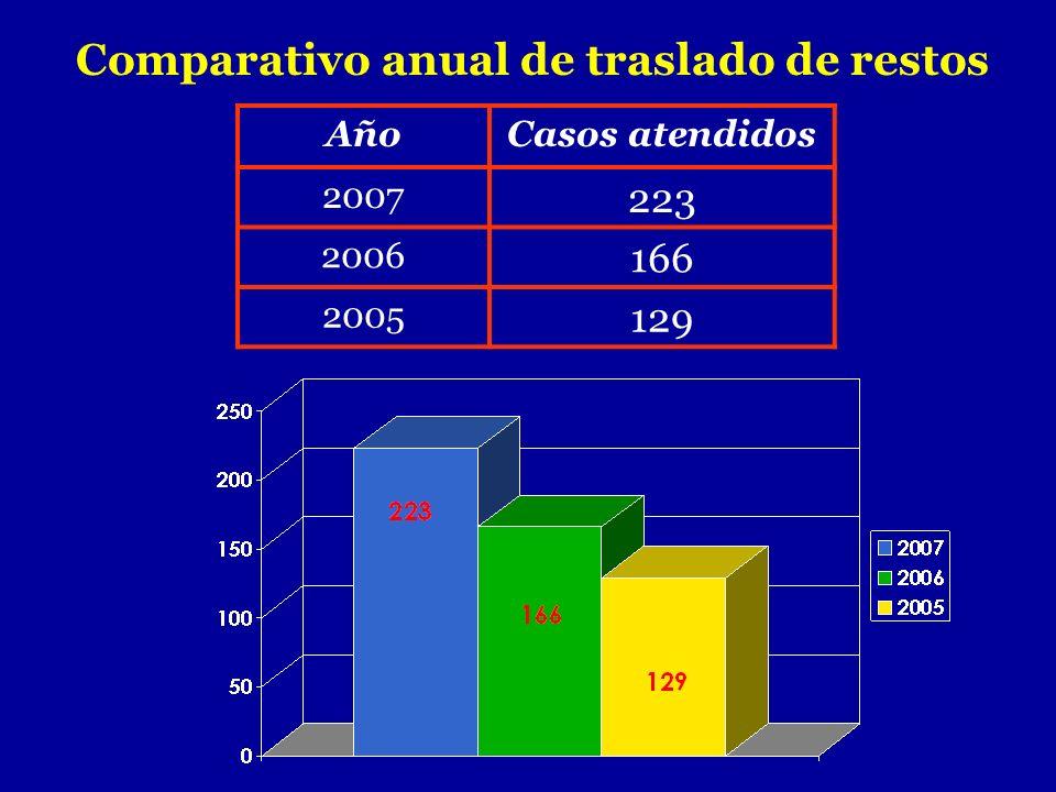 Comparativo anual de traslado de restos