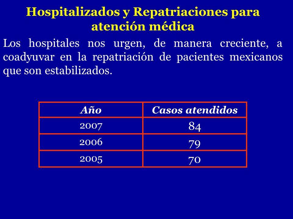 Hospitalizados y Repatriaciones para atención médica