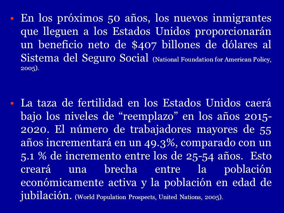 En los próximos 50 años, los nuevos inmigrantes que lleguen a los Estados Unidos proporcionarán un beneficio neto de $407 billones de dólares al Sistema del Seguro Social (National Foundation for American Policy, 2005).
