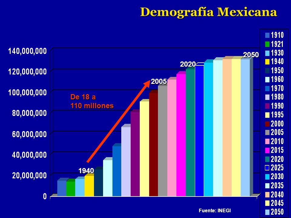 Demografía Mexicana 2050 2020 2005 De 18 a 110 millones 1940