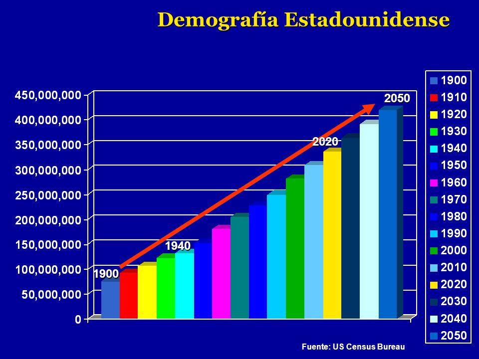 Demografía Estadounidense