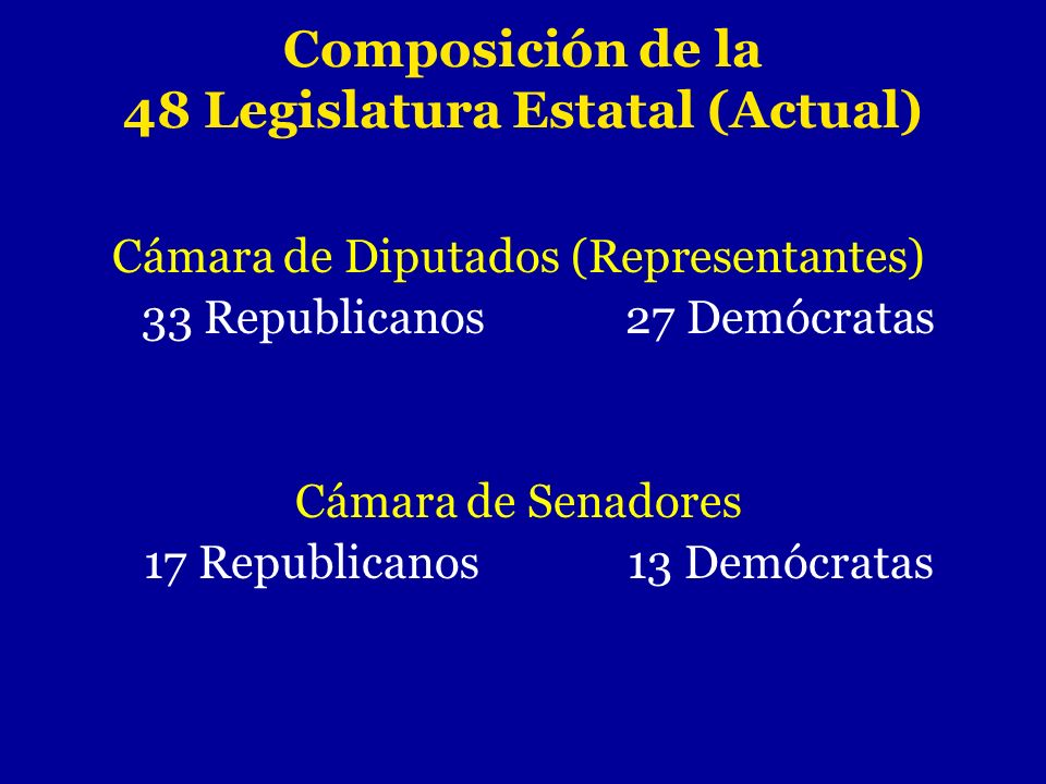 Composición de la 48 Legislatura Estatal (Actual)