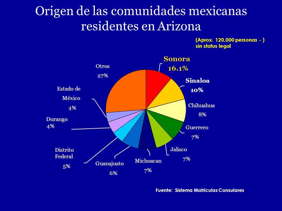 Origen de las comunidades mexicanas residentes en Arizona