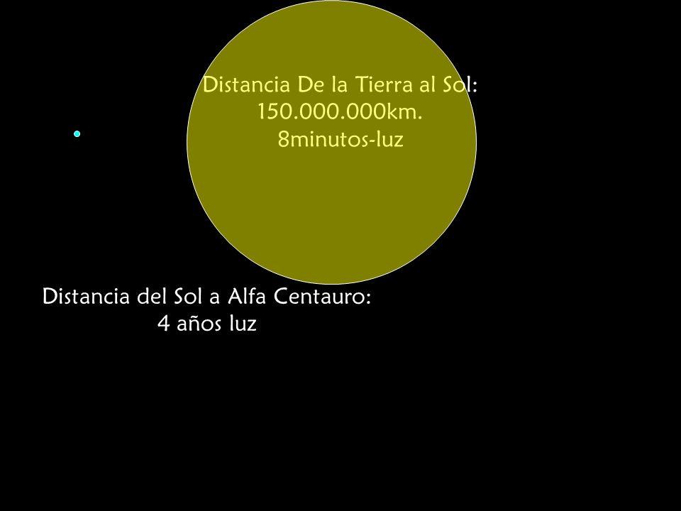 Distancia De la Tierra al Sol: 150.000.000km. 8minutos-luz