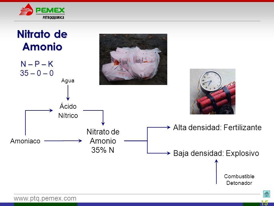 Nitrato de Amonio N – P – K 35 – 0 – 0 Alta densidad: Fertilizante