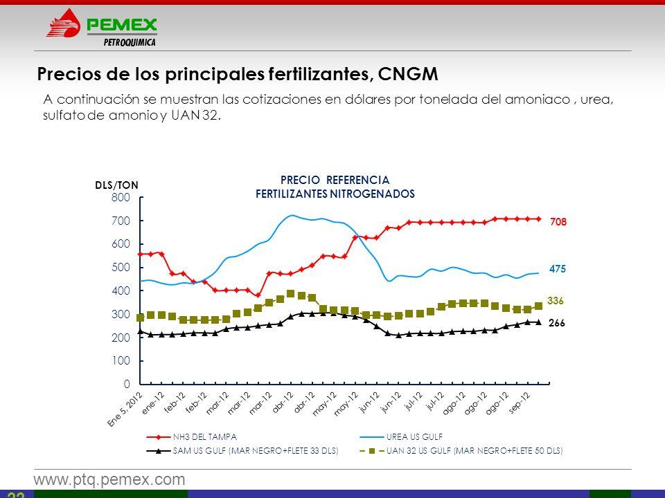 Precios de los principales fertilizantes, CNGM