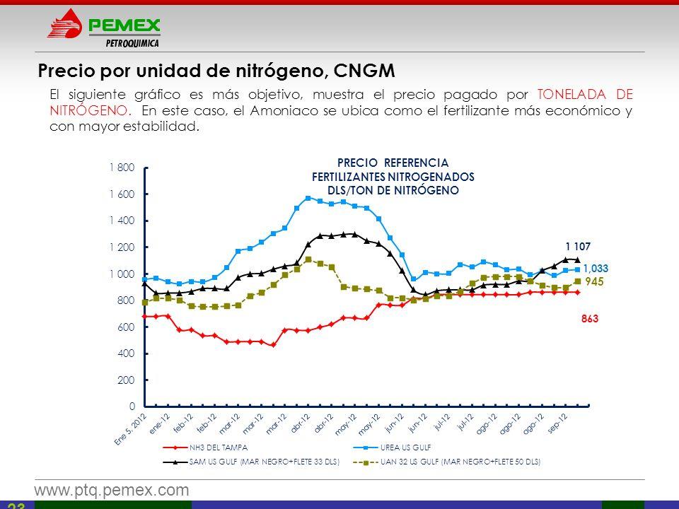 Precio por unidad de nitrógeno, CNGM