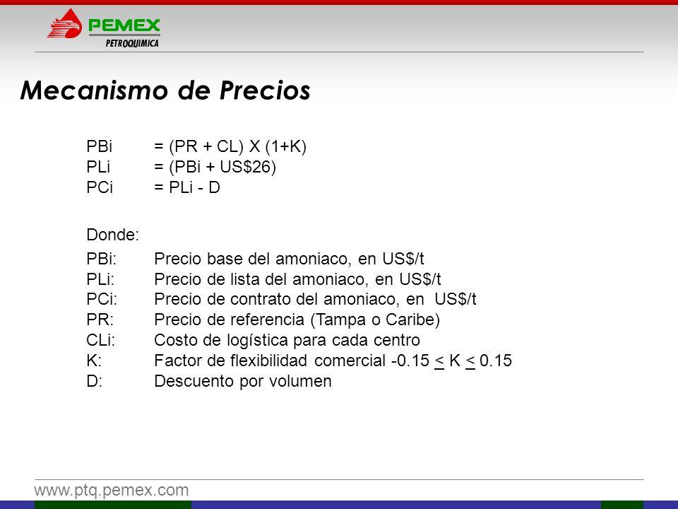 Mecanismo de Precios PBi = (PR + CL) X (1+K) PLi = (PBi + US$26)
