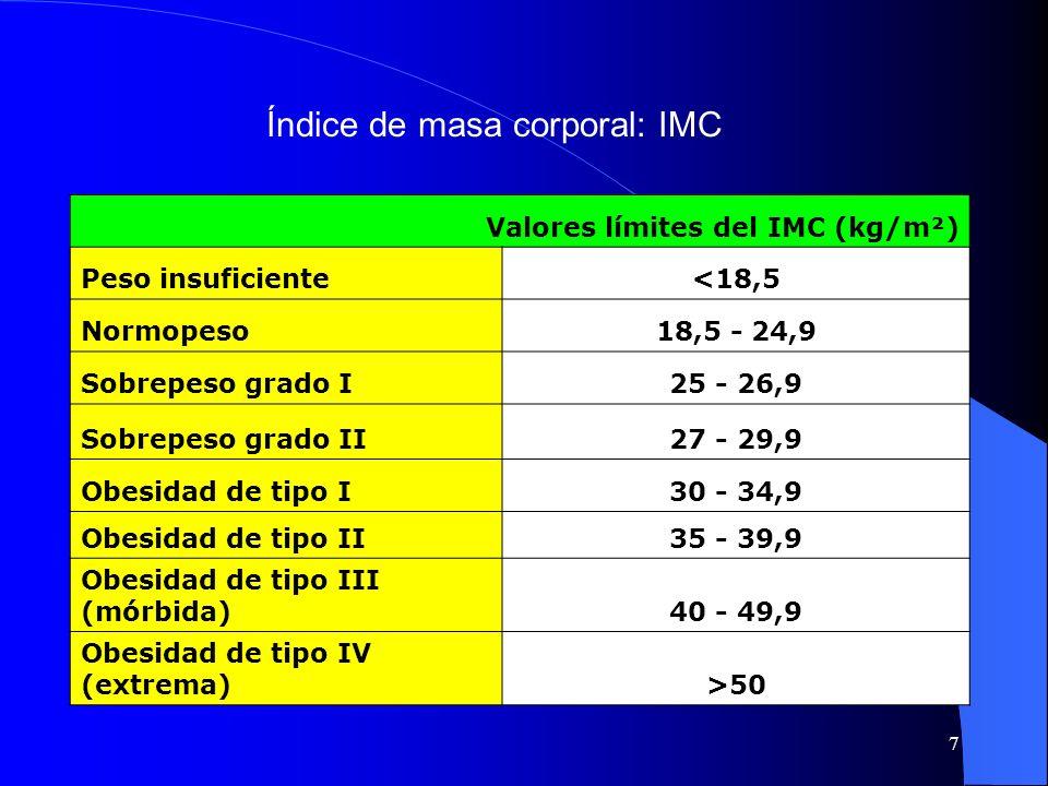 Índice de masa corporal: IMC
