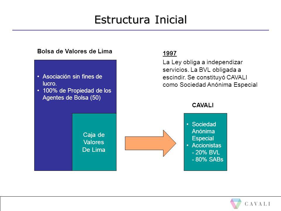Estructura Inicial Bolsa de Valores de Lima 1997