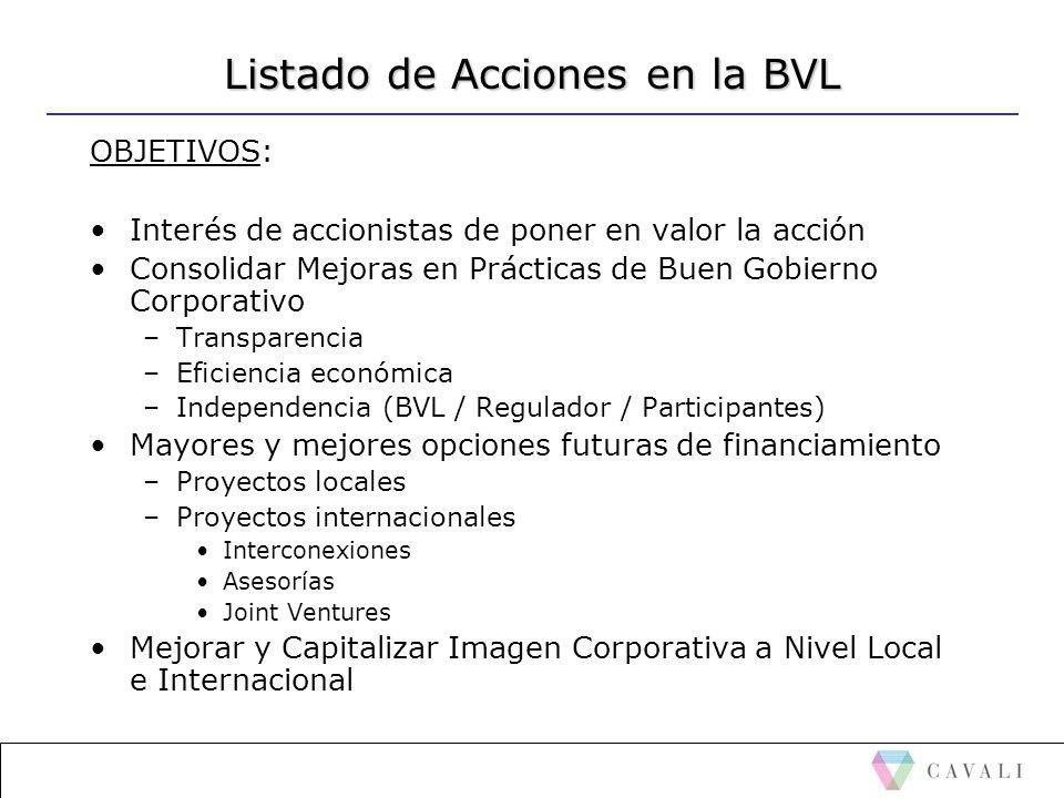 Listado de Acciones en la BVL