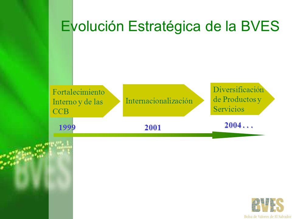 Evolución Estratégica de la BVES