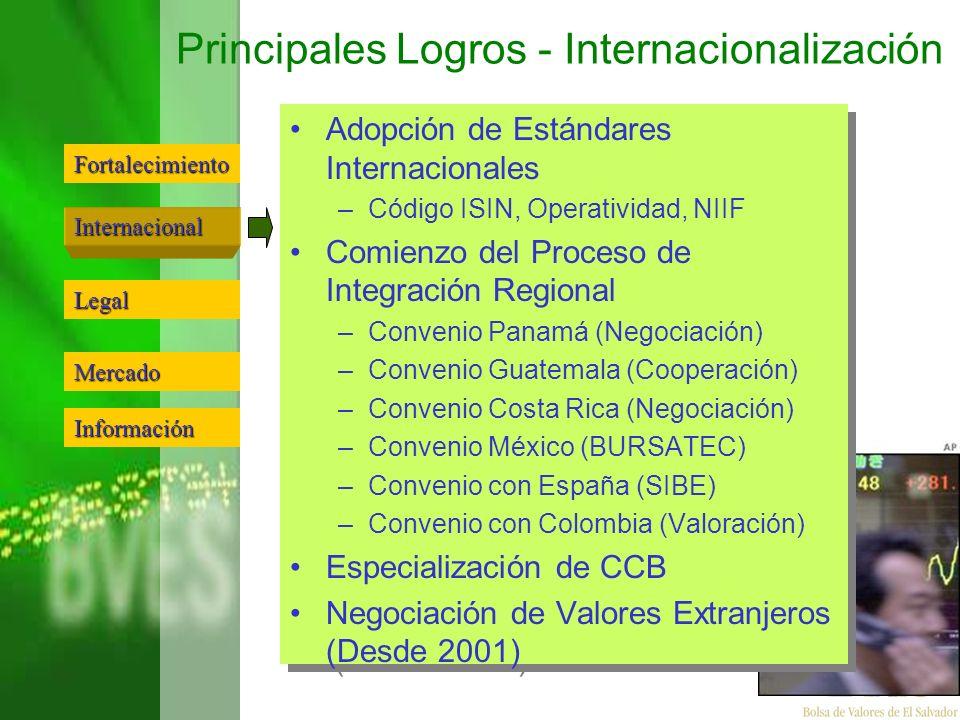 Principales Logros - Internacionalización
