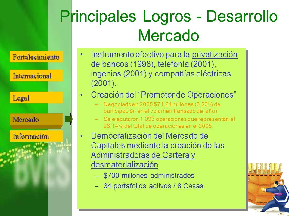Principales Logros - Desarrollo Mercado
