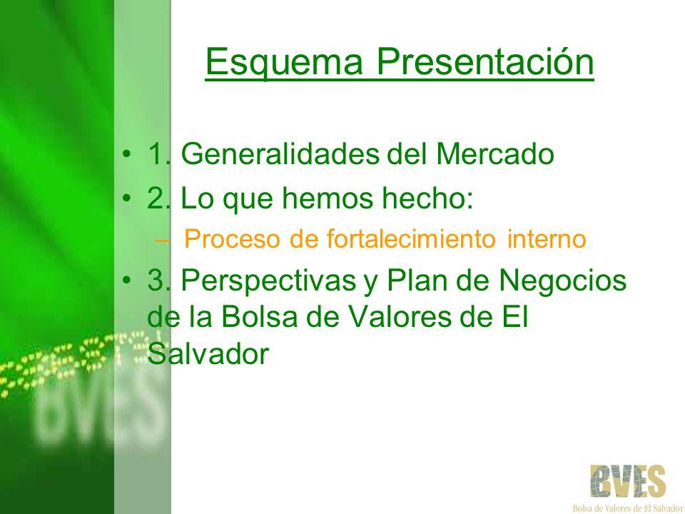 Esquema Presentación 1. Generalidades del Mercado