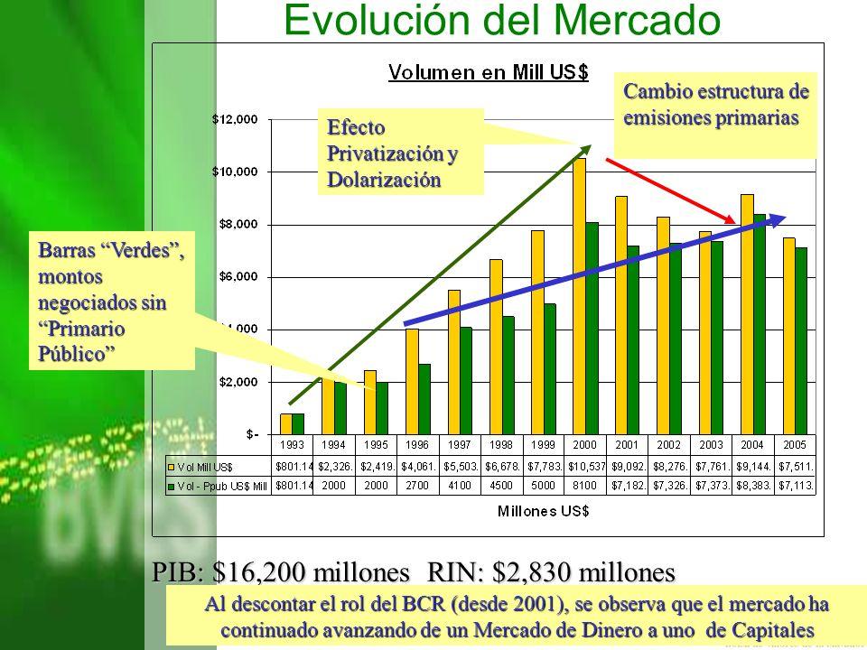 Evolución del Mercado PIB: $16,200 millones RIN: $2,830 millones