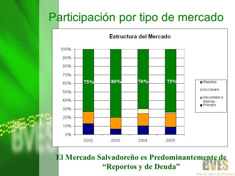 El Mercado Salvadoreño es Predominantemente de Reportos y de Deuda