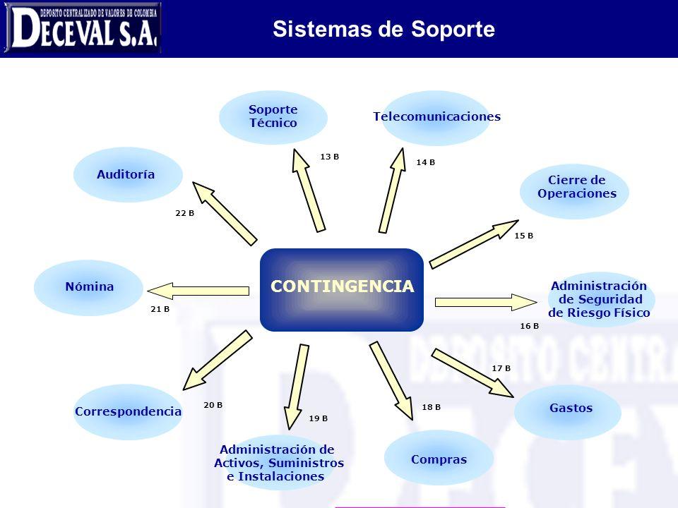 Sistemas de Soporte CONTINGENCIA Soporte Técnico Telecomunicaciones
