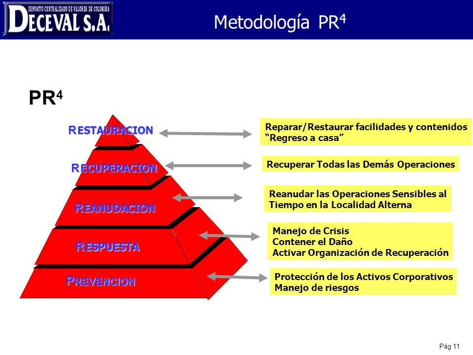 PR4 Metodología PR4 R R R R P ESTAURACION ECUPERACION EANUDACION