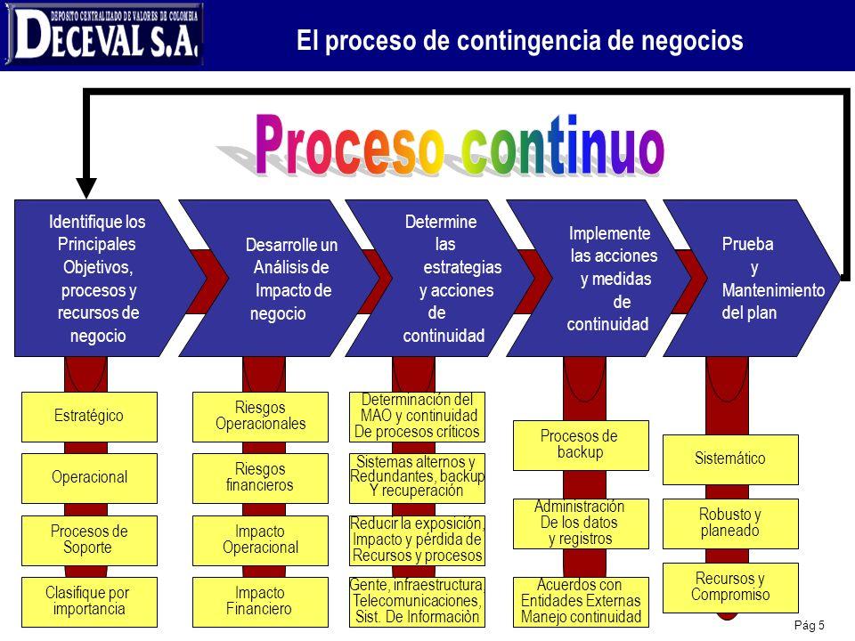 El proceso de contingencia de negocios