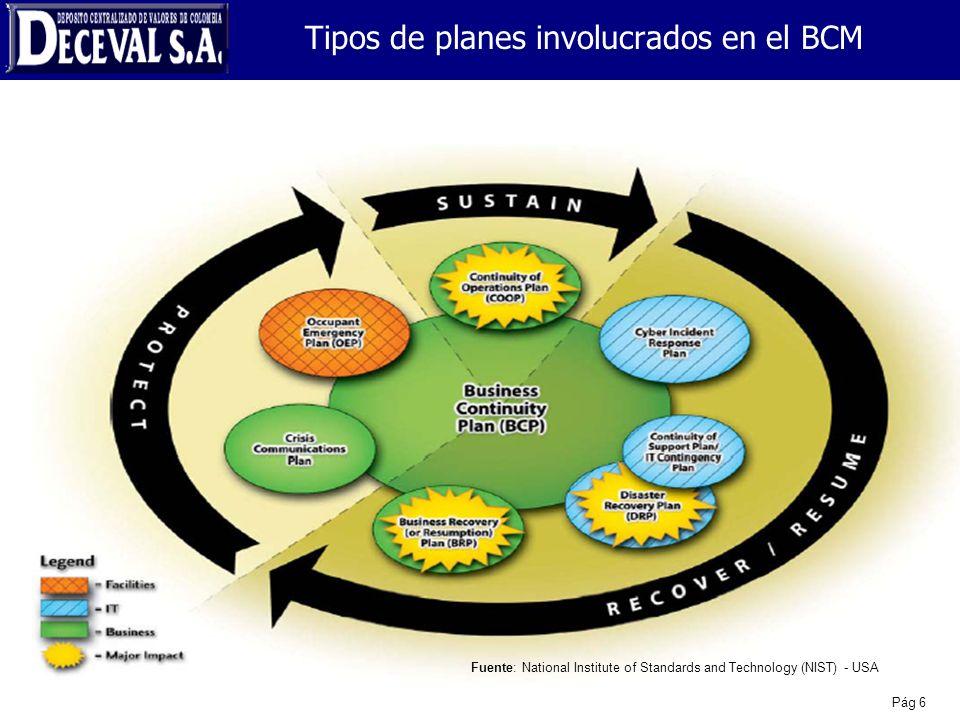 Tipos de planes involucrados en el BCM