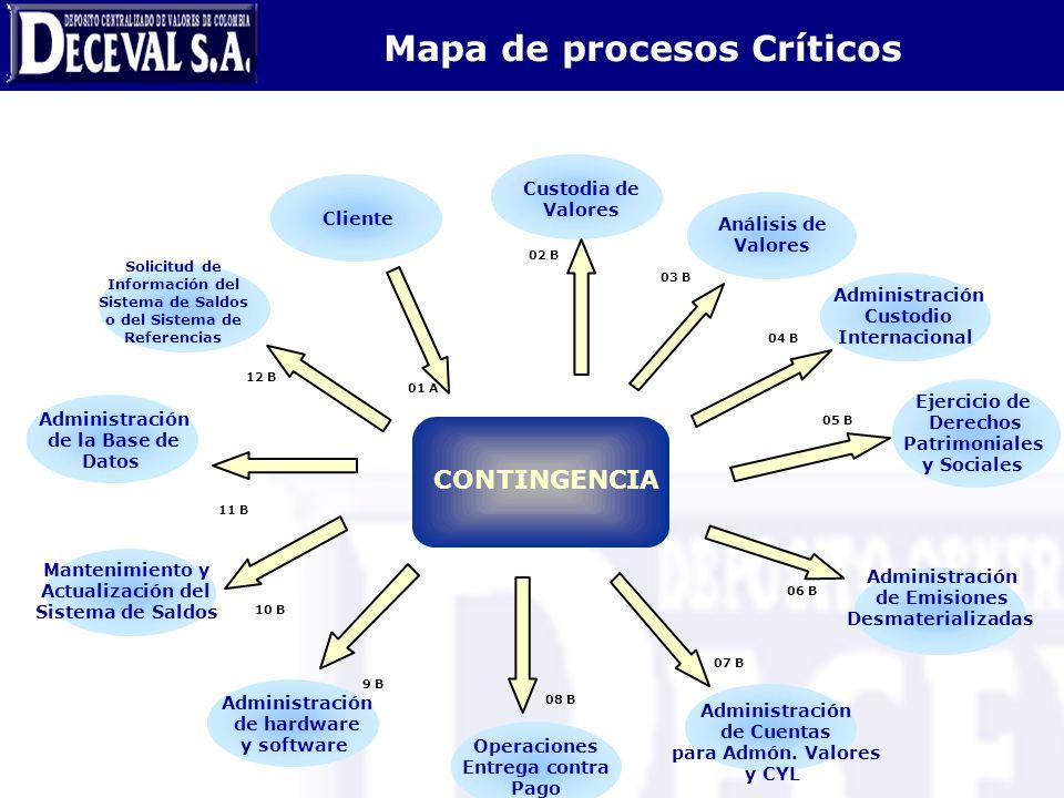 Mapa de procesos Críticos
